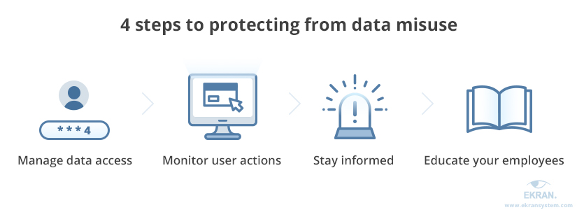 4 Ways to Detect and Prevent Misuse of Data   Ekran System