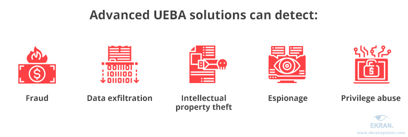 Advanced UEBA solutions can detect