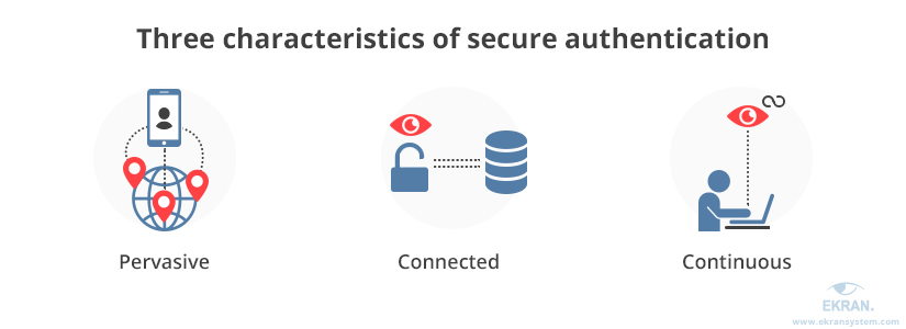 Continuous authentication characteristics