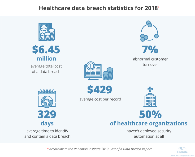 Healthcare Data Security: How to Protect Patient Health
