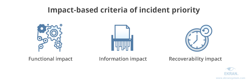 Cybersecurity incident impact