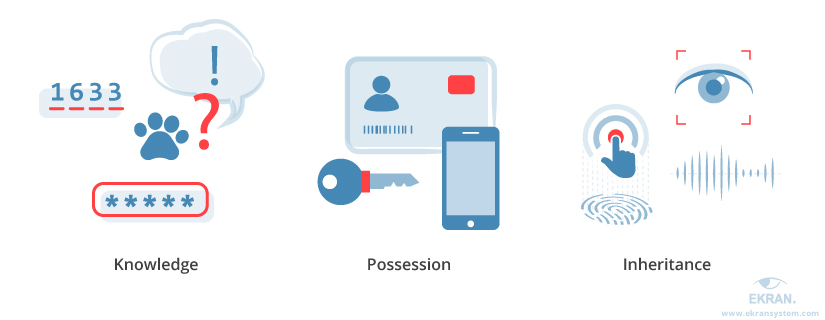Two-Factor Authentication: Categories, Methods, and Tasks