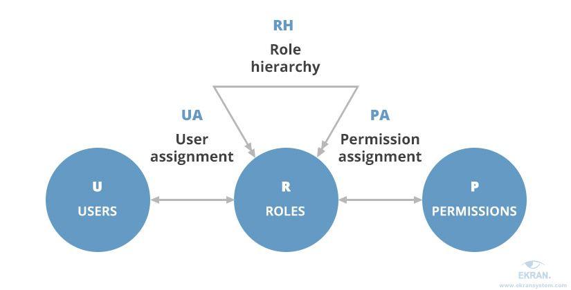 Role-based Access Control vs Attribute-based Access Control