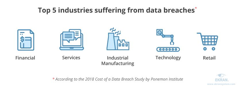 The most popular industries to attack are the financial, services, industrial manufacturing, technology, and retail.