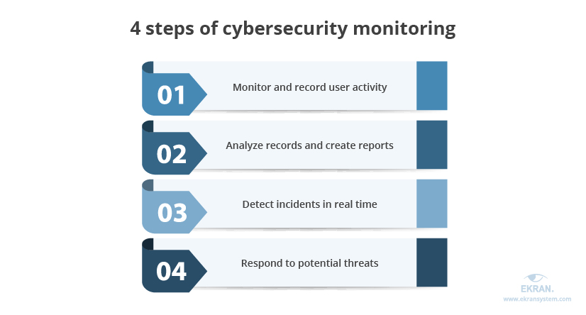4-steps-of-cybersecurity-monitoring