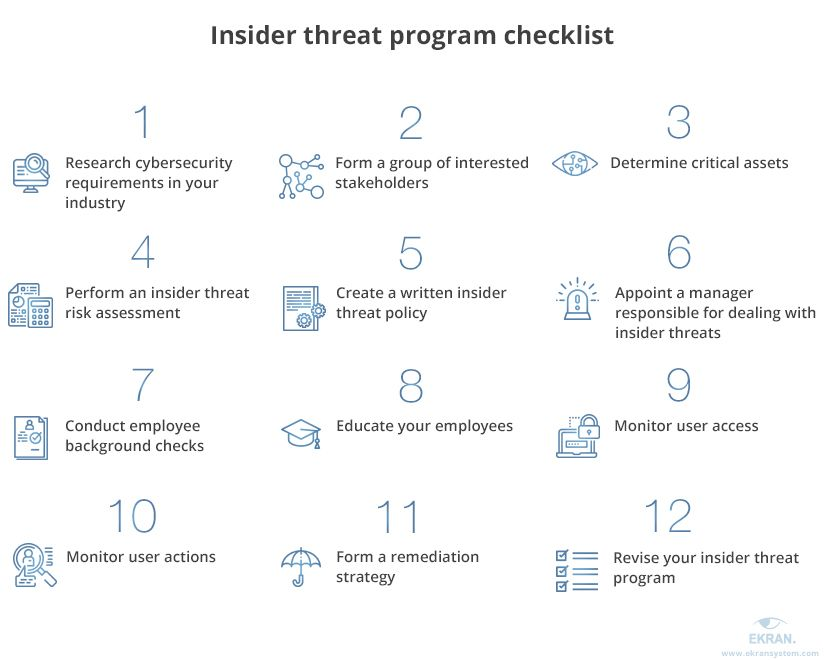 Check-list for creating an insider threat program includes 12 steps.