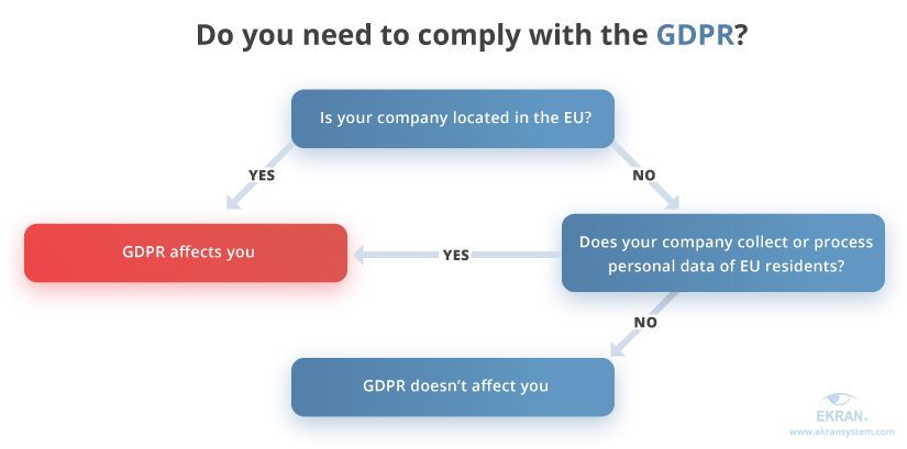 do-you-need-to-comply-with-gdpr