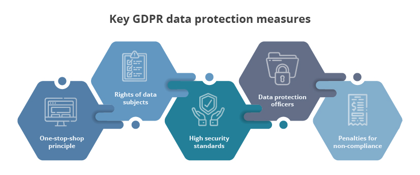 key-gdpr-data-protection-measures