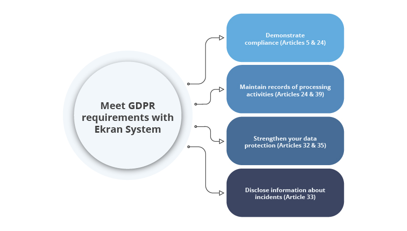 meet-gdpr-requirements-with-ekran-system