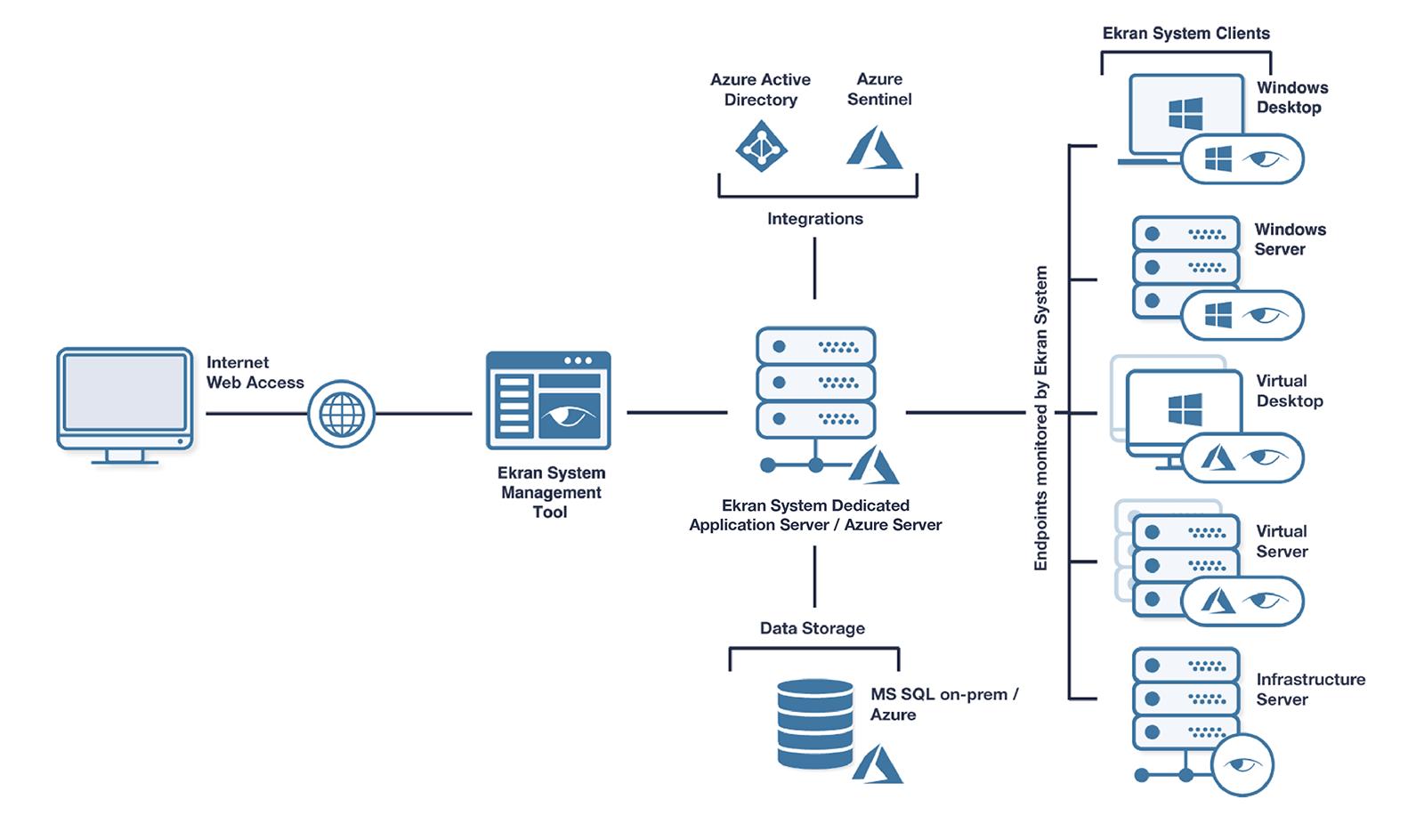 Full agent-based deployment scheme