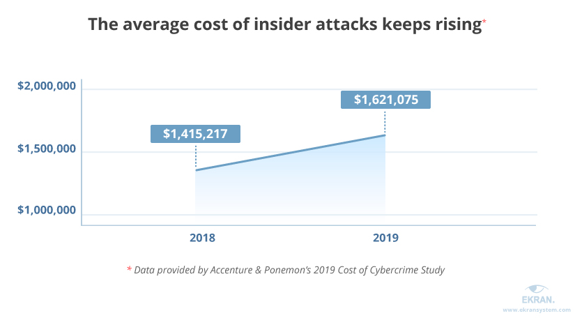 Insider Threat Statistics for 2019: Facts and Figures
