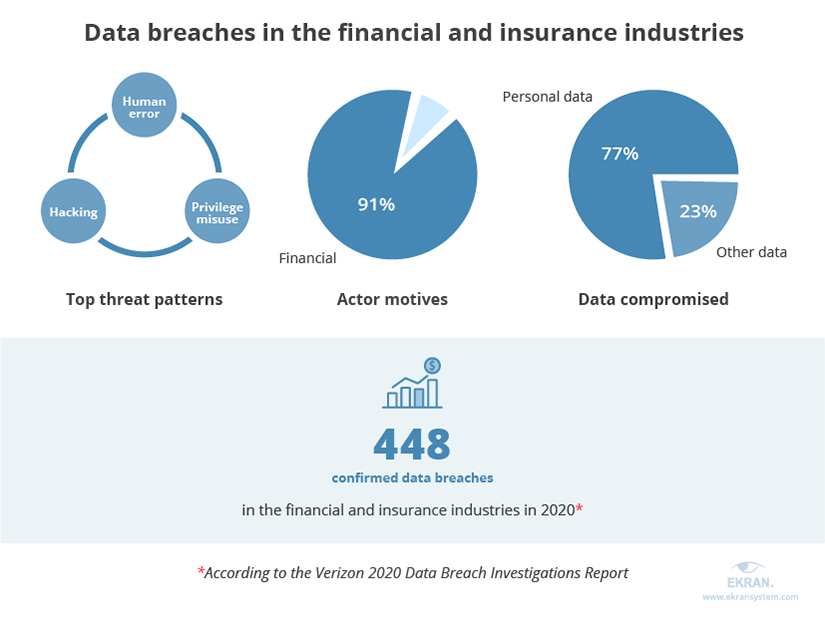 Data breaches in the financial and insurance industries