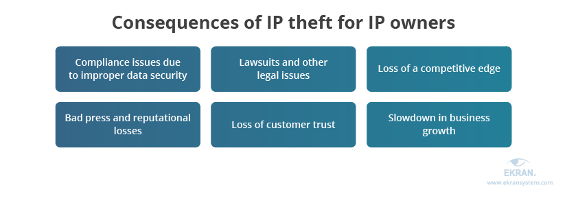 3-consequences-of-ip-theft-for-ip-owners