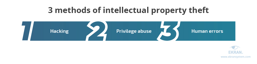 4-3-methods-of-intellectual-property-theft