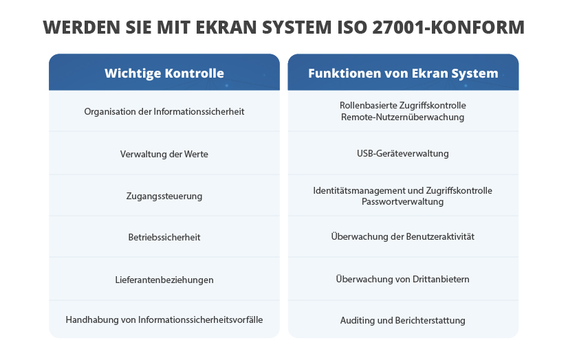 Become ISO 27001 compliant with Ekran System