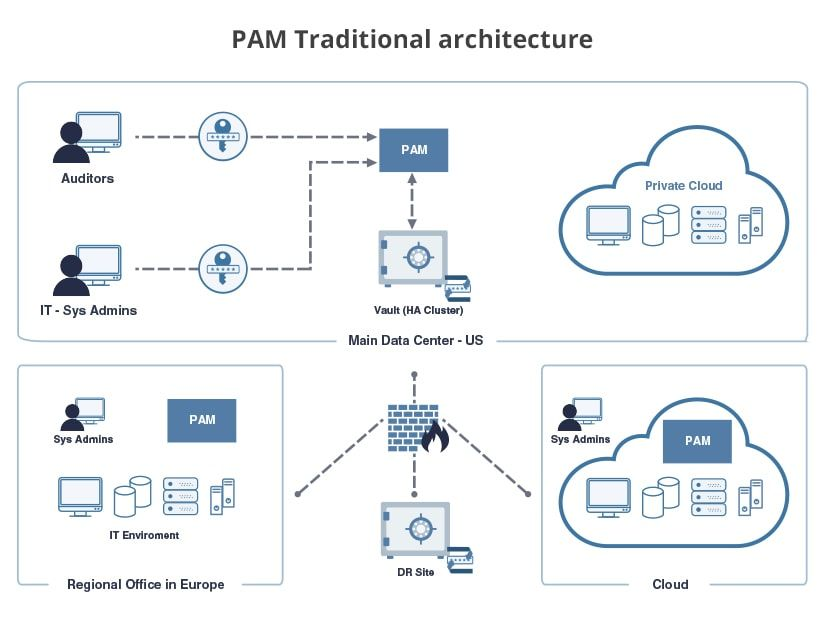 CyberArk PAM Traditional Architecture