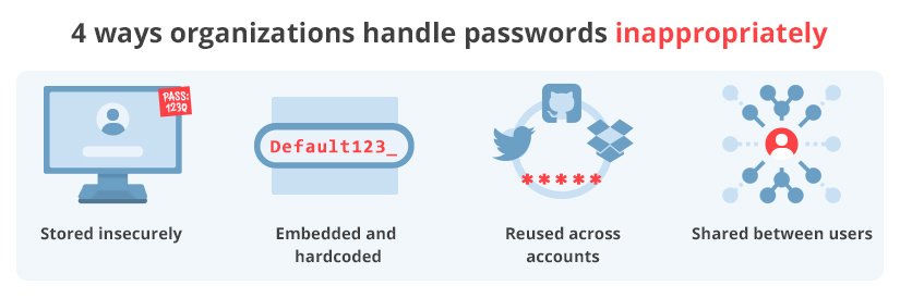 Password management mistakes