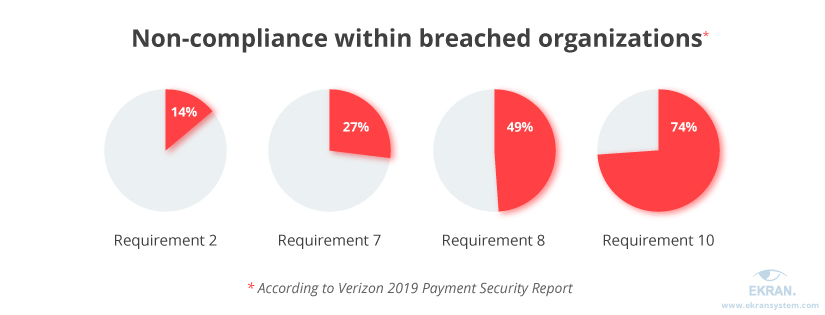 Non-compliance within breached organizations