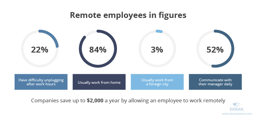 Remote employees in figures