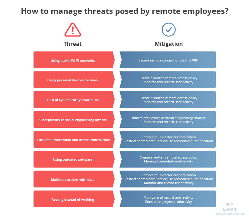 How to manage threats posed by remote employees?
